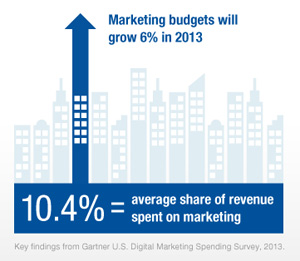 DIGITAL_MARKETING_GARTNER