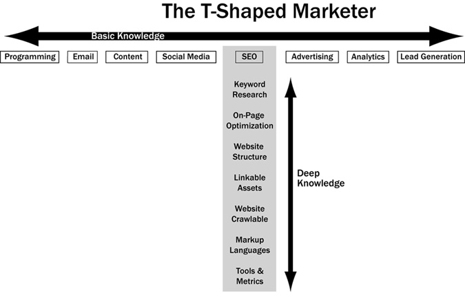 T-Shaped_Marketer_450b